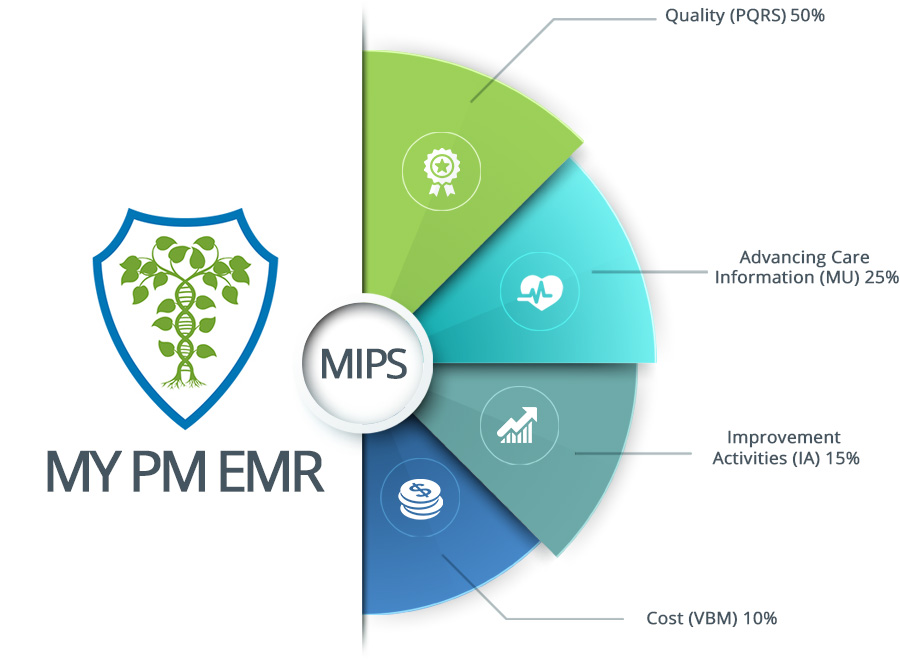 MIPS - My PM EMR
